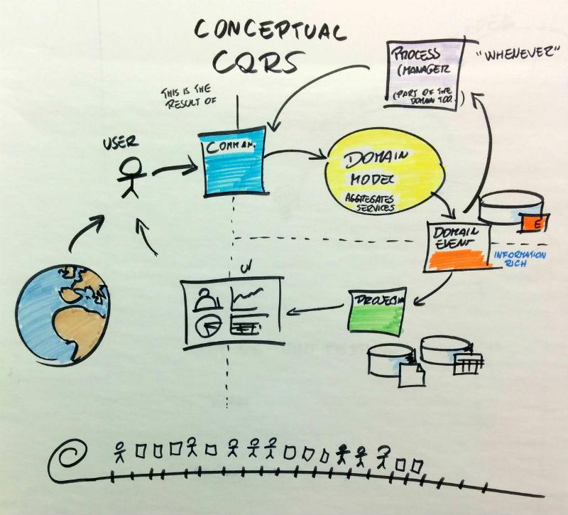 Alberto diagram of CQRS