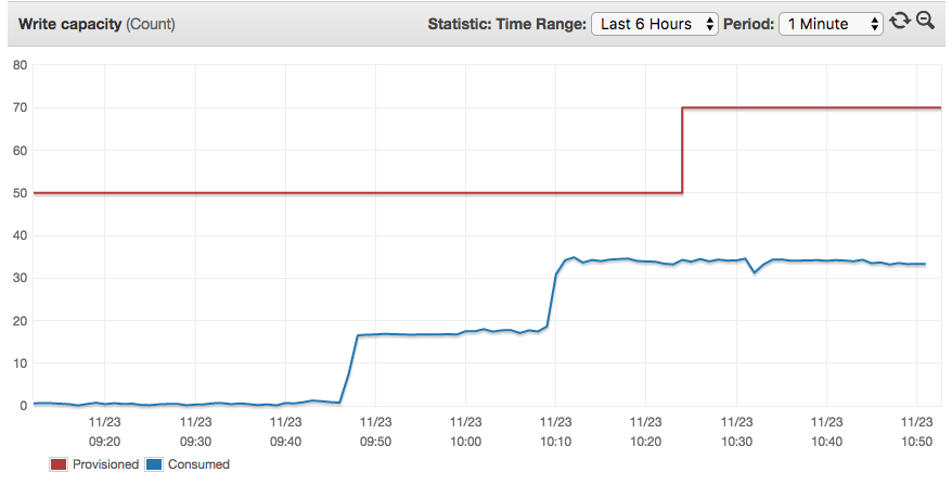 A monitoring graph showing the latency in increasing the provisioned capacity. We passed 50% utilisation at about 10:08 but scaling did not occur until approximately 10:24