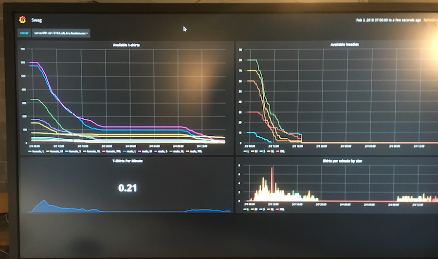 Grafana dashboard of shirts remaining