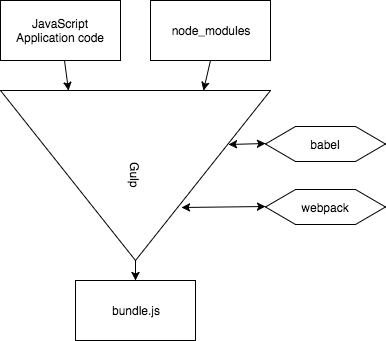 Flow of Gulp using babel: JavaScript files in, use babel to compile, bundle.js output