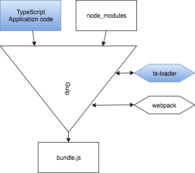 Flow of Gulp using typescript: TypeScript files in, use ts-loader to compile, bundle.js output